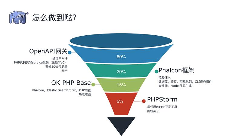 4人/年/700+API开发项目的最关键的2样工具(PHP领域)